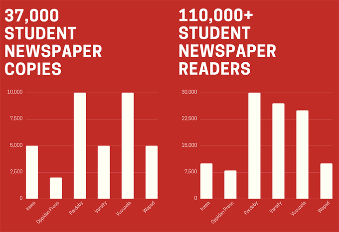 Infographic showing student newspaper readersand copies