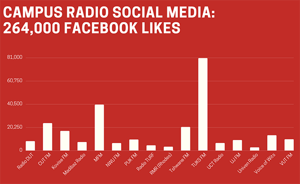 Student radio station graph social media following Facebook
