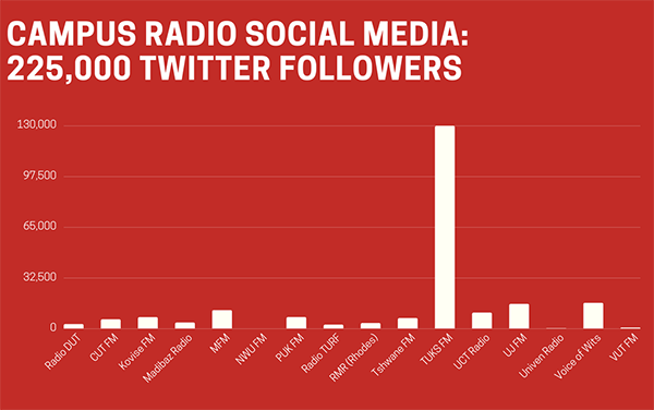 Student radio station graph social media following Twitter